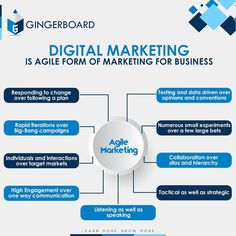 Gingerboard Academy is the Top Training Institute in Hyderabad to learn Core and Advanced Java, Python, Digital Marketing, Data Analytics and IELTS Preparation. Enroll Now for Training Courses. Marketing Training, Sales And Marketing, Digital Marketing, Build Your Resume, College Names, Personal And Professional Development, Social Behavior, Skill Training, Business Innovation