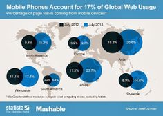 17.4% of Global Mobile Web Traffic Comes Through Mobile   Technology Bookmarks