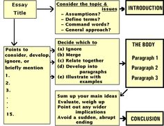 steps in writing a essay