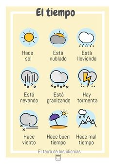PÓSTER  EL TIEMPO (ESPAÑOL, INGLÉS Y FRANCÉS) The weather. Ready to print in English, Spanish and French. Clase de ELE