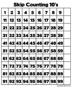 How Do Hundred Charts Teach Place Value and Skip Counting?: A Hundred Chart for Counting by Tens