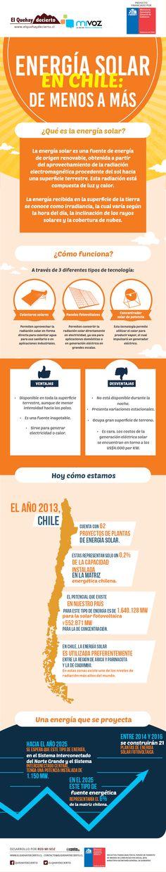[Infografía] Energía solar en Chile: De menos a más | El QueHayDecierto.cl , Noticias de Copiapó y Atacama