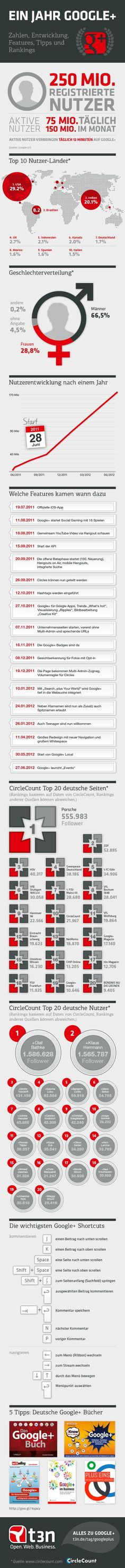 One Year Google+ Infographic / Ein Jahr Google+ Infografik