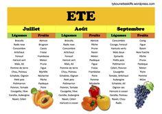 Calendrier des fruits et légumes de l'été