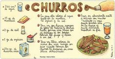 La cocina en el mundo hispánico – lenguaje y otras luces Deli, Recipes, Food, Google, World, Spanish Dishes, Churro Recipe, Cooking Recipes, Recipies