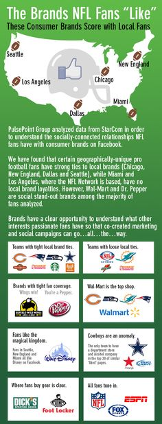 """Via Fast Company:  You may have stereotypes of what a dedicated NFL fan likes, but Austin–based consulting firm PulsePoint has data. By partnering with Starcom MediaVest, the company examined what fans of different NFL teams """"like"""" on Facebook––and the answers, while not shocking, at least affirm that every stereotype carries with it a grain of truth."""