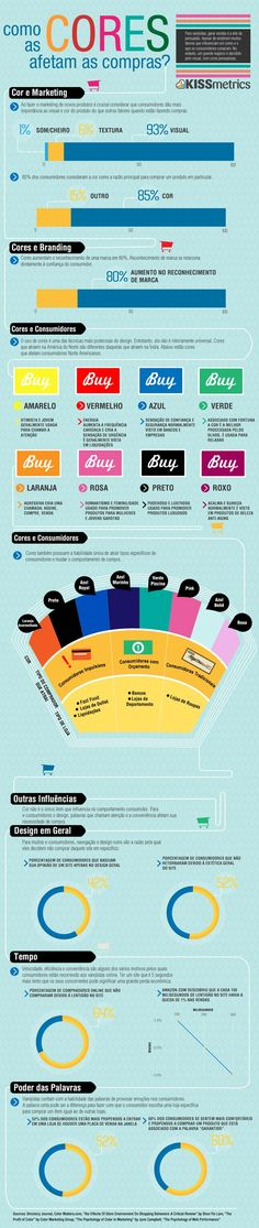 Infográfico - Como as cores afetam as compras? | Criatives | Blog Design…