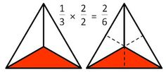 Math Coachs Corner: Equivalent Fractions: Understanding the Process. Let's take a look at how we can incorporate both concrete (hands on) and representational (pictorial) activities to build understanding of the abstract process.