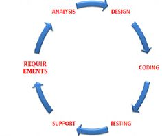Manual Testing - Software Development Life Cycle(SDLC)  Once requirements are finalized in the form of software Requirements specification with functional specifications then analysis will start in order to verify all the requirements are clear and understandable. Analysis team will analyze the requirements with high level document.One requirements for reviewed then documents are passed to development and QA team.