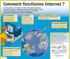 Fiche exposés : Comment fonctionne Internet?