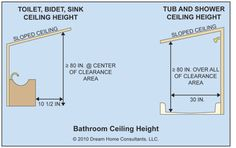 Sloped ceiling height for bathroom fixtures