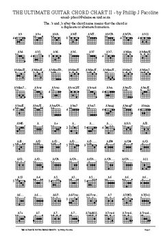 Learn to play guitat