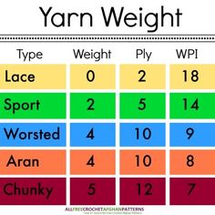 Yarn 101: Yarn Weight, Type, and Which is Best for Your Pattern | AllFreeCrochetAfghanPatterns.com