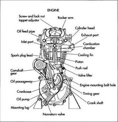 single cylinder motorcycle engine diagram motorcycle pinterest rh pinterest com