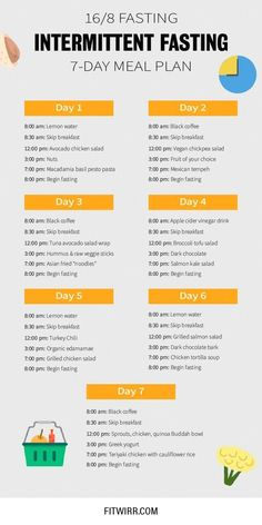 Diet loss - 8 intermittent fasting plan to lose weight effortlessly without starvation and hunger fastingplan fasttoloseweight weightlossplan 16 intermittentfasting fitwirr heal Ketogenic Diet Meal Plan, Healthy Diet Plans, Keto Diet Plan, Healthy Weight, Paleo Diet, Healthy Eating, Vegetarian Keto, Healthy Foods, Keto Meal