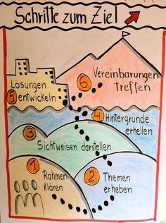 Flipchart f r kommunikationstraining agenda entwicklungslotsen visualisierung for Erzieherausbildung leipzig