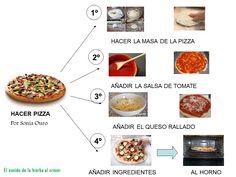 Cocinamos pizza con pictogramas :El sonido de la hierba al crecer Spanish Lessons, Spanish Food, Tea, Health, Recipes, Ideas Para, Drinks, Google, Texts