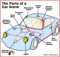 9 best how it works cars and spare parts images on pinterest im looking for a place that can help me fix my car alarm fandeluxe Image collections