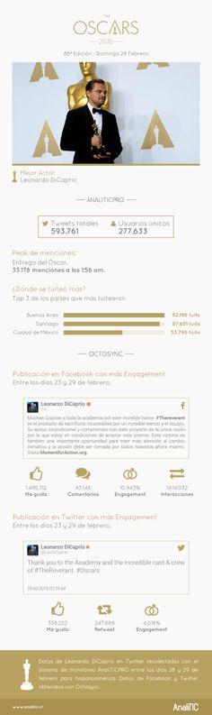 Hola: Una infografía sobre El Oscar a Leonardo di Caprio en Redes Sociales. Vía Un saludo