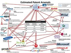 After years of relentless litigation, it seems the mobile/smartphone patent war might be drawing to a close. Rockstar, a patent . Patent Infringement, Revenue Model, Android, Wall Street Journal, New Technology, Microsoft, Reflection, Smartphone