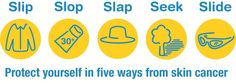These are 5 recommended ways to prevent skin cancer.  Slip on protective clothing. Slop on some sunscreen. Slap on a hat. Seek some shade. Slide on sunglasses