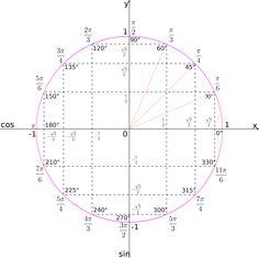 Unit circle by hobermallow - There are many ways to draw a unit circle. Math Teacher, Math Classroom, Teaching Math, Physics Formulas, Physics And Mathematics, Trigonometric Functions, Precalculus, Math Vocabulary, Math About Me
