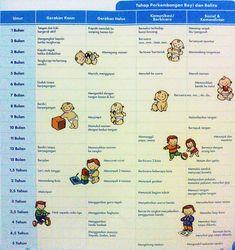 tahap-perkembangan-anak-3 Parenting Quotes, Kids And Parenting, Baby Spa, Baby Growth, Baby Development, Baby Center, Baby Milestones, Kids Health, Kids Education