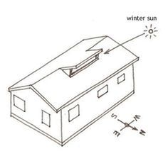 Different types of roof's on houses and how to draw them