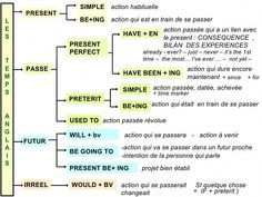Grammaire anglaise : les Temps Recap by Monique SEGOL via slideshare English Help, English Time, English Words, English Grammar, French Language Lessons, French Lessons, English Lessons, French Phrases, French Words