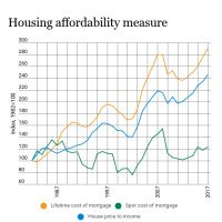 Infographic: Housing affordability measure