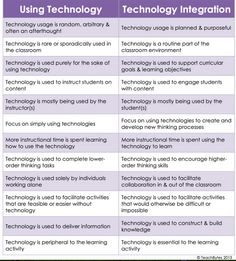 Great Resources for Integrating Technology in Class ~ Educational Technology and Mobile Learning