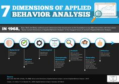 "Baer, Wolf, and Risley's seminal article ""Some Current Dimensions of Applied Behavior Analysis"" outlined the seven foundational pillars of any ABA design. The seven dimensions of applied behavior analysis are #behavioral, #applied, #technological, #conceptuallysystematic, #analytic, #generality, and #effective. #aba #appliedbehavioranalysis"