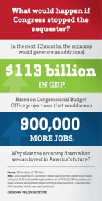 Economic News Roundup  http://www.aflcio.org/Blog/Economy/Economic-News-Roundup  The Economic Policy Institute (EPI) has released a lot of important research about the economy in the past few weeks. Here's a look at some of the key pieces it uncovered about the U.S. economy...