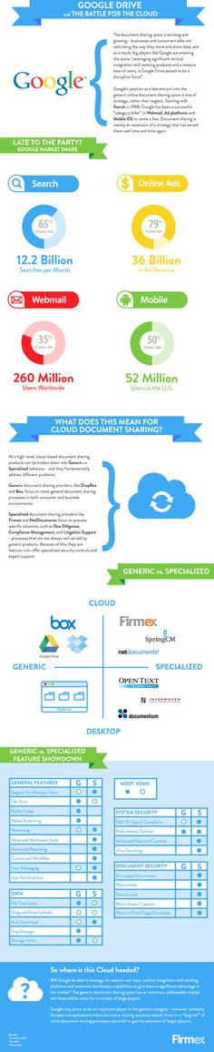 Document Sharing: Google Drive vs. The Rest of The World (infographic)