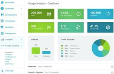 Google Analytics Dashboard in UserReport