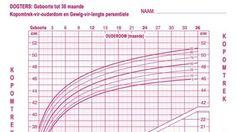 Starting Solids, Get Baby, Breastfeeding, Weights, Baby Feeding, Breast Feeding, Nursing