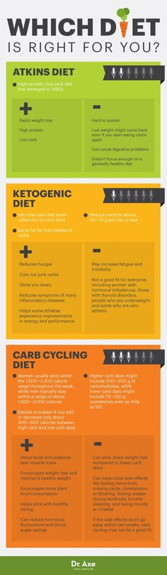 Carb cycling diet vs. Atkins diet vs. ketogenic diet - Dr. Axe