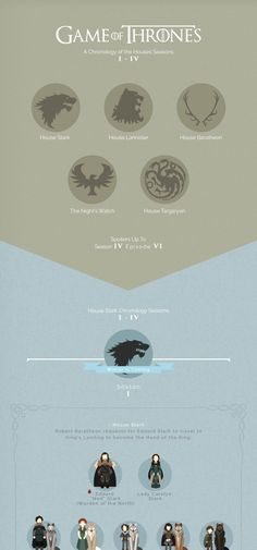 Game of Thrones Infographic - interactive map of the royal families