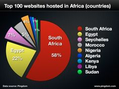 Top 100 websites in AFRICA and how they are split. Biggest hosted SA site - tada...... news24.com