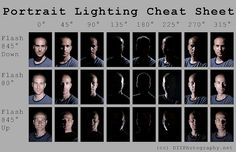 Portrait Lighting Cheat Sheet Card by udijw, via Flickr
