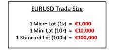 Best Micro Lot Forex Broker