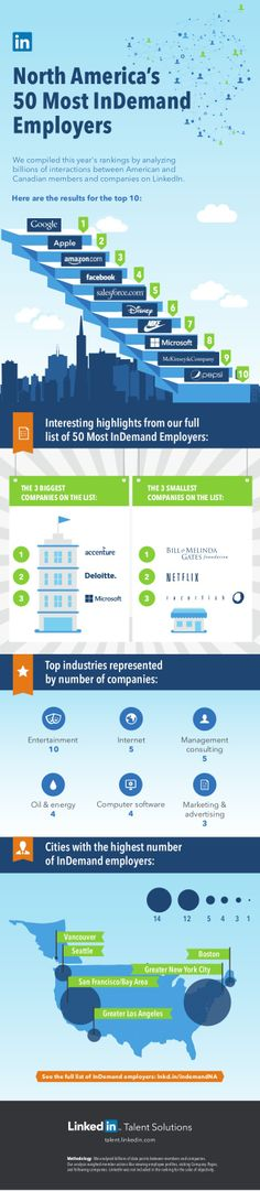 North America's 50 most InDemand Employers #INFOGRAPHIC #EMPLEO