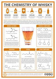 Schaubild: Die Chemie des Whiskys
