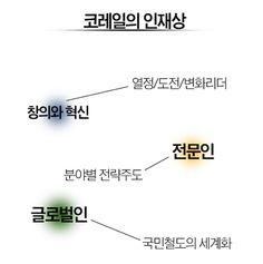 [한국철도공사] 코레일 창립 10년만에 최대 규모 채용 (원서접수중) - 1등 인터넷뉴스 조선닷컴 - 기업&