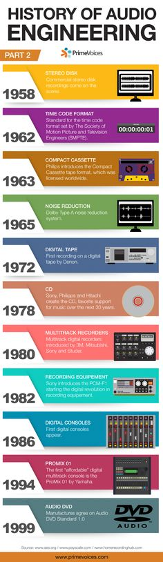 History of audio engineering Part 2 #Audio #Studio #History