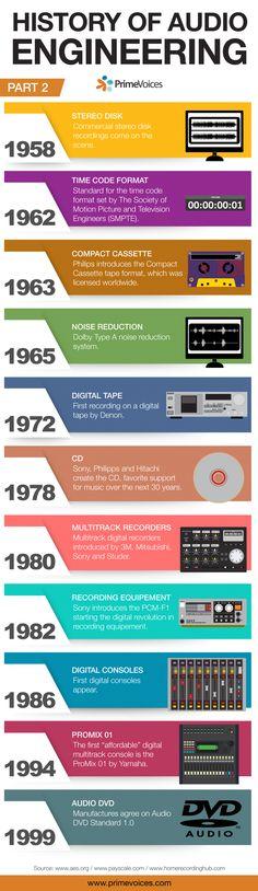 History of audio engineering Part 2 #Audio #Studio #History