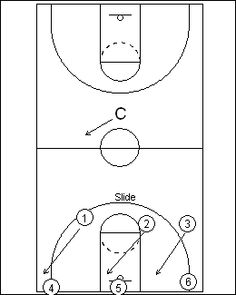 244 best Basketball drills images on Pinterest in 2018