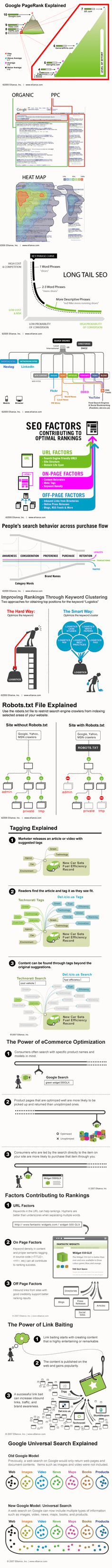 Google Pagerank Explained - Awesome infographic breaking down the many technical facets of search engine optimization in easy to comprehend graphics.