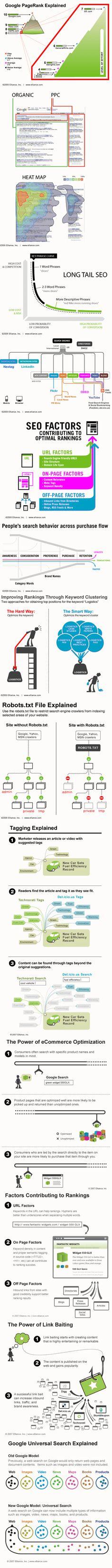 Infographic -SEO Explained