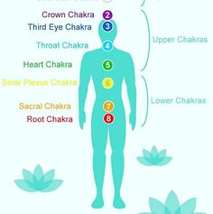 """Before coming to Christ, I explored many of the Indian traditions. Here is some interesting stuff I learned: """"Chakra"""" is a term used in Buddhism that refers to the 7 centres of spiritual power in the human body. The """"vibe"""" around you is known as an """"aura"""" and is essentially an energy field of luminous radiation. This energy field can actually show up in special photos called """"kirlian"""" and is scientifically backed. I was surprised to learn that auras, or something similar, have also existed…"""